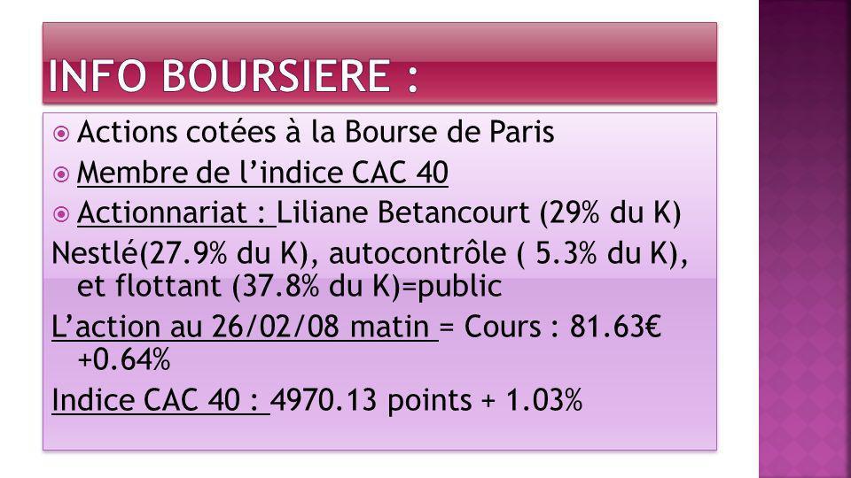 INFO BOURSIERE : Actions cotées à la Bourse de Paris
