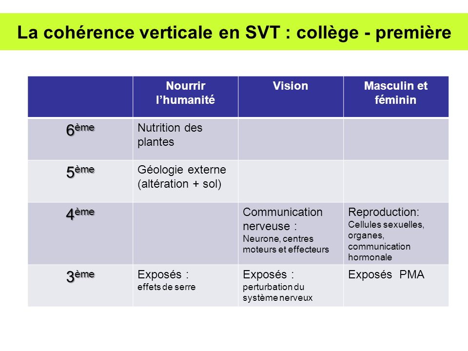 La cohérence verticale en SVT : collège - première