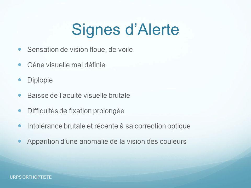 Signes d'Alerte Sensation de vision floue, de voile