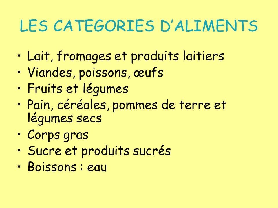 LES CATEGORIES D'ALIMENTS