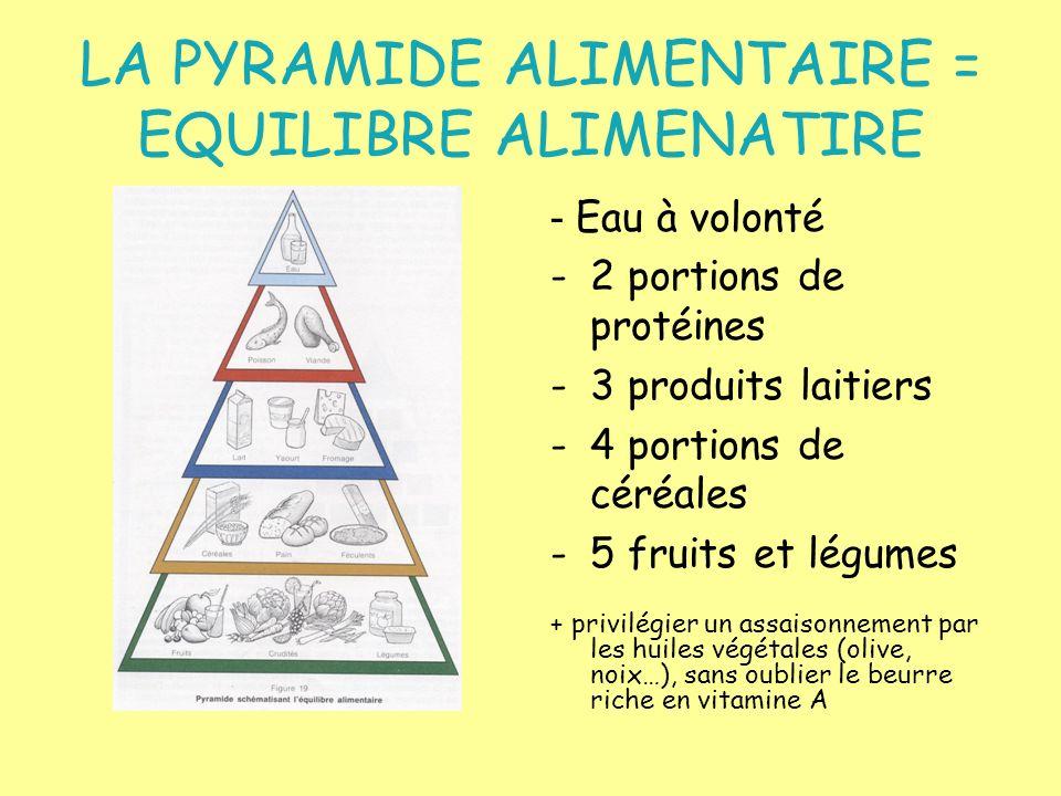 LA PYRAMIDE ALIMENTAIRE = EQUILIBRE ALIMENATIRE