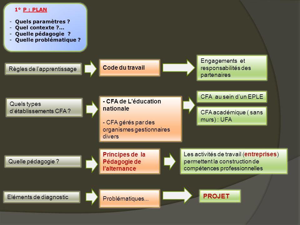 PROJET Engagements et responsabilités des partenaires Code du travail