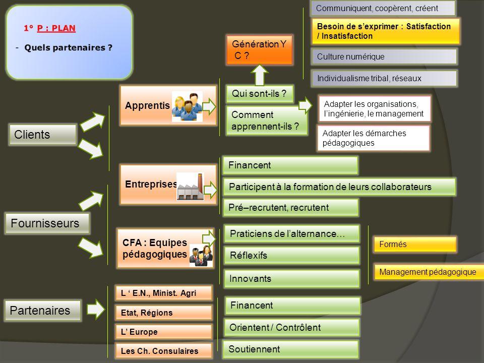 Clients Fournisseurs Partenaires Génération Y C Qui sont-ils