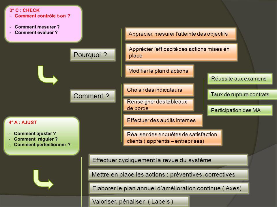 Pourquoi Comment Effectuer cycliquement la revue du système