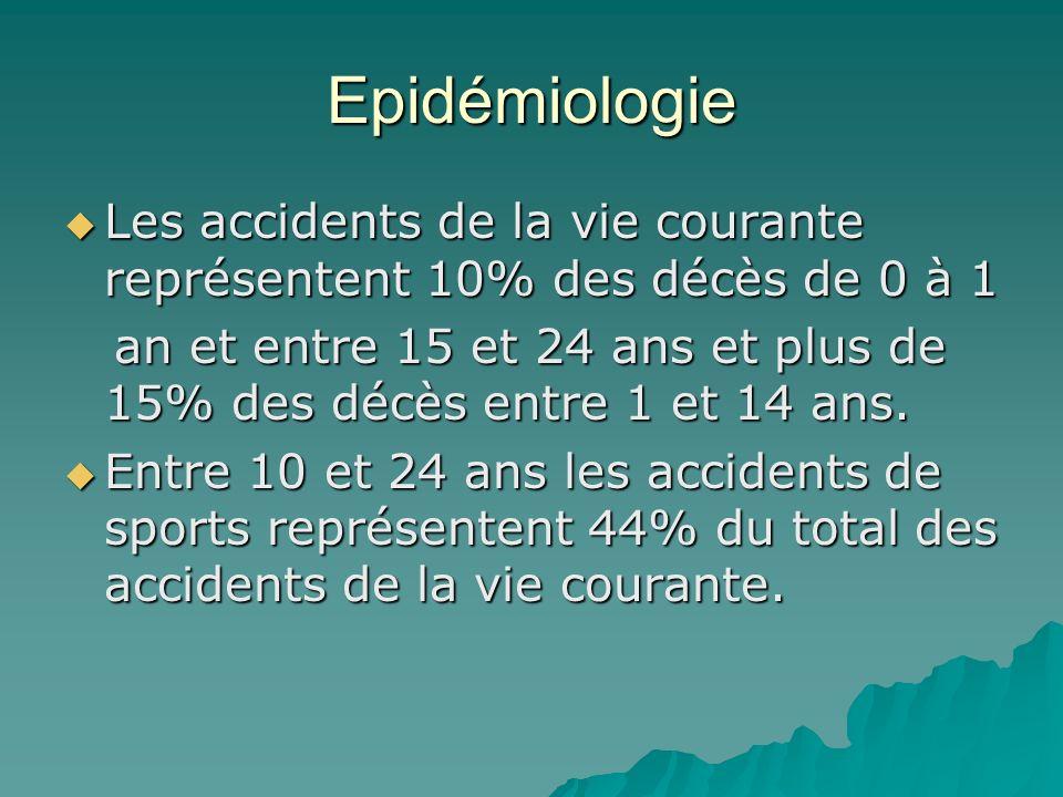 Epidémiologie Les accidents de la vie courante représentent 10% des décès de 0 à 1.