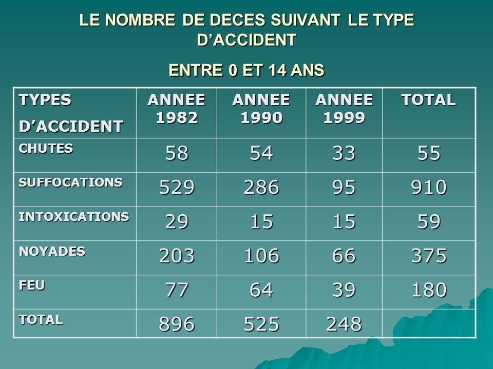 LE NOMBRE DE DECES SUIVANT LE TYPE D'ACCIDENT ENTRE 0 ET 14 ANS
