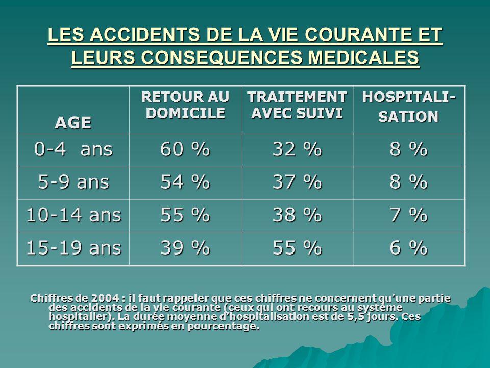 LES ACCIDENTS DE LA VIE COURANTE ET LEURS CONSEQUENCES MEDICALES