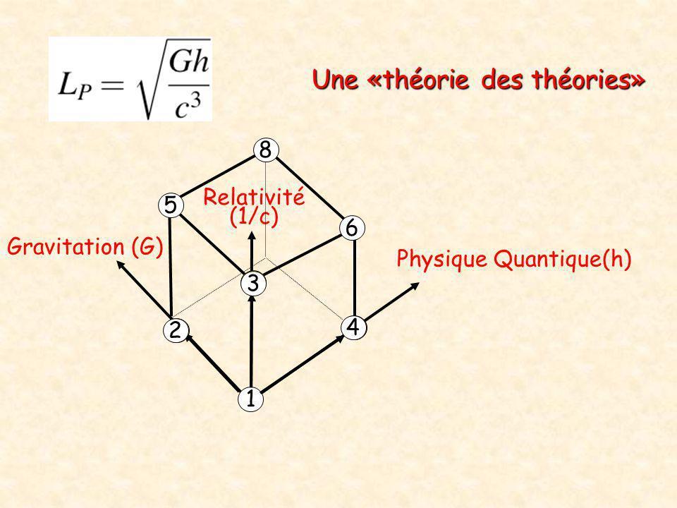 Une «théorie des théories»
