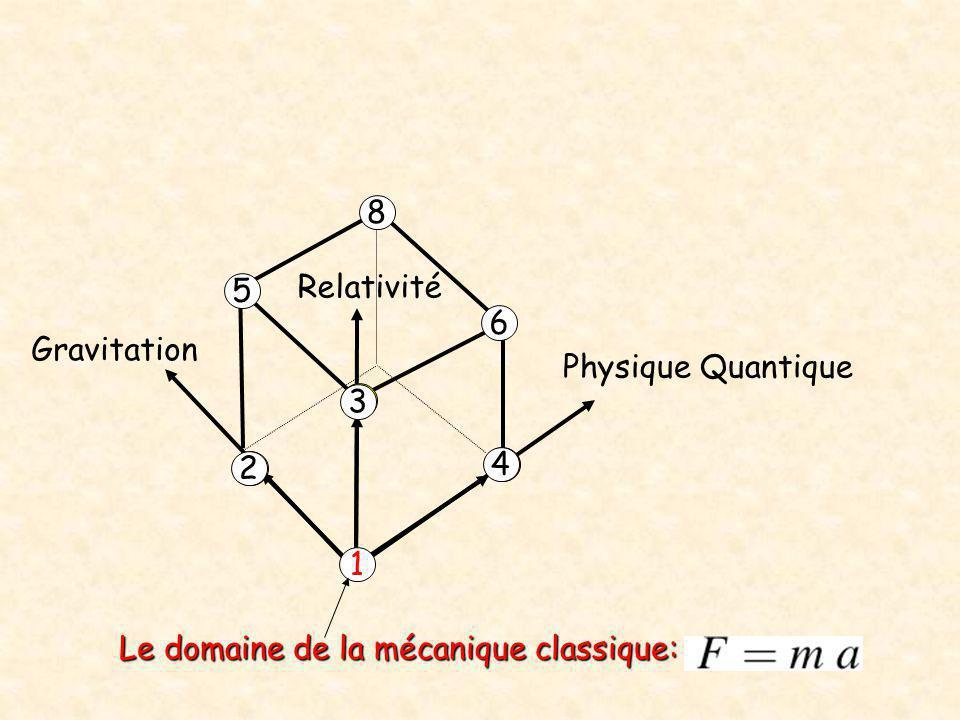 8 Relativité 5 6 Gravitation Physique Quantique 3 2 4 1 Le domaine de la mécanique classique: