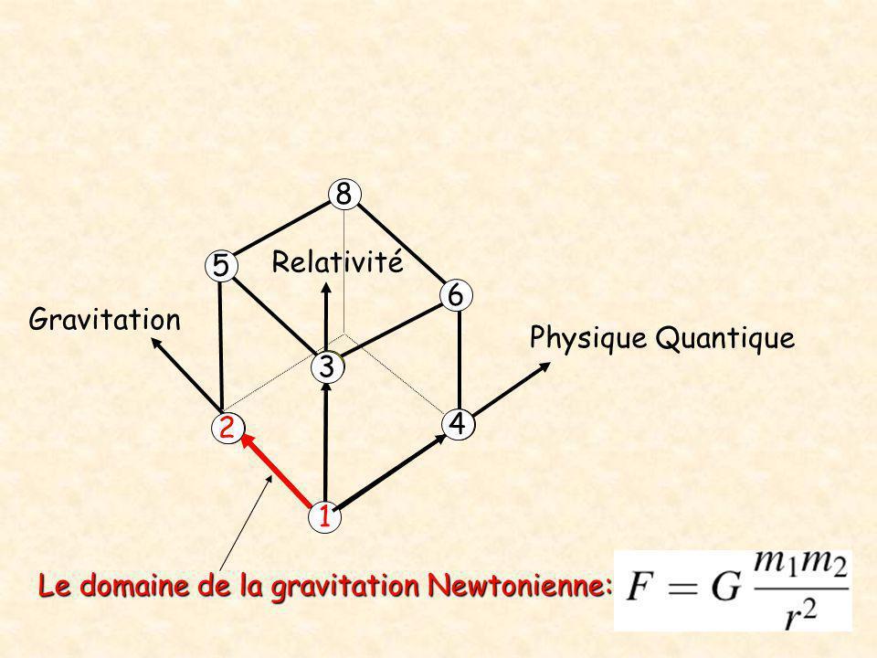 Le domaine de la gravitation Newtonienne:
