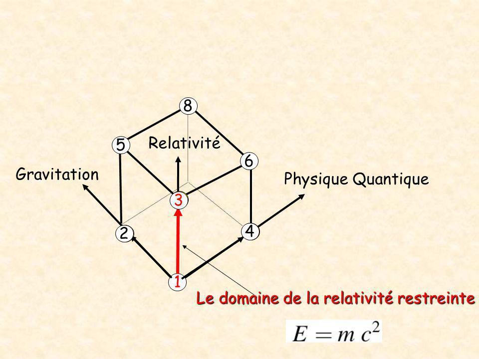 8 Relativité 5 6 Gravitation Physique Quantique 3 2 4 1 Le domaine de la relativité restreinte