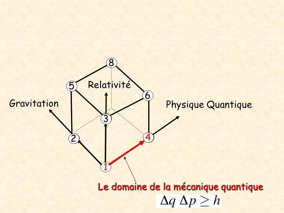 8 Relativité 5 6 Gravitation Physique Quantique 3 2 4 1 Le domaine de la mécanique quantique