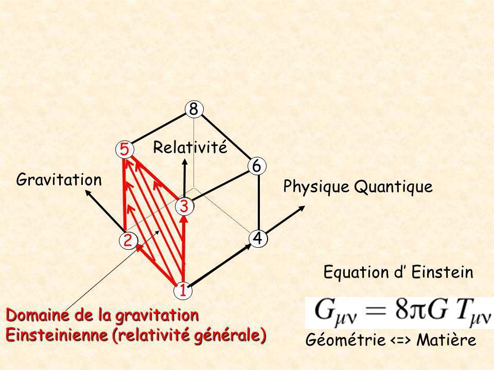 8 Relativité. 5. 6. Gravitation. Physique Quantique. 3. 2. 4. Equation d' Einstein. 1. Domaine de la gravitation.