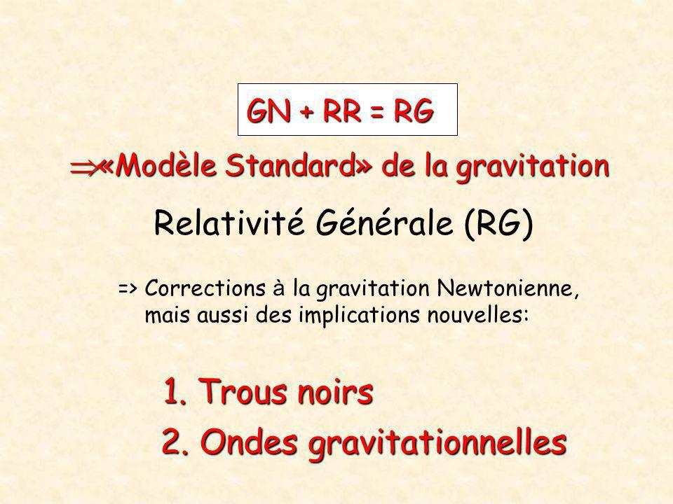 2. Ondes gravitationnelles