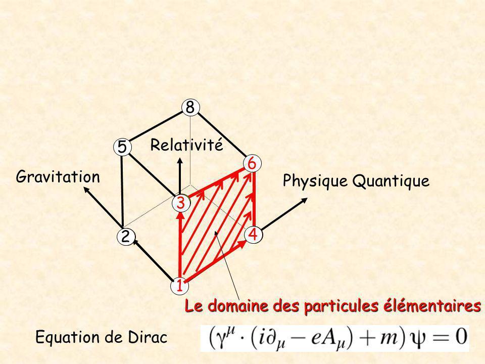 Le domaine des particules élémentaires