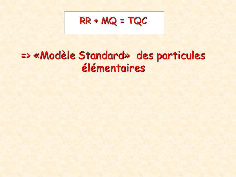 => «Modèle Standard» des particules élémentaires