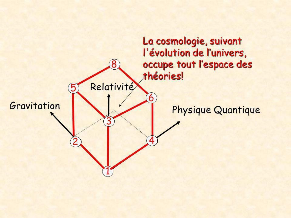 La cosmologie, suivant l évolution de l'univers, occupe tout l'espace des théories!