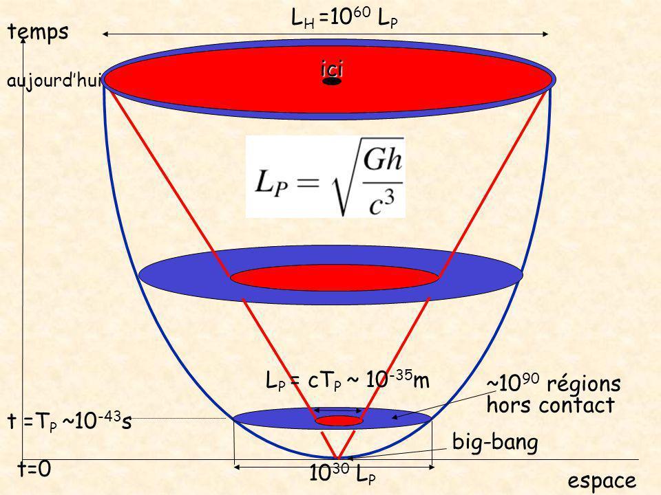 LH =1060 LP temps ici LP = cTP ~ 10-35m ~1090 régions hors contact