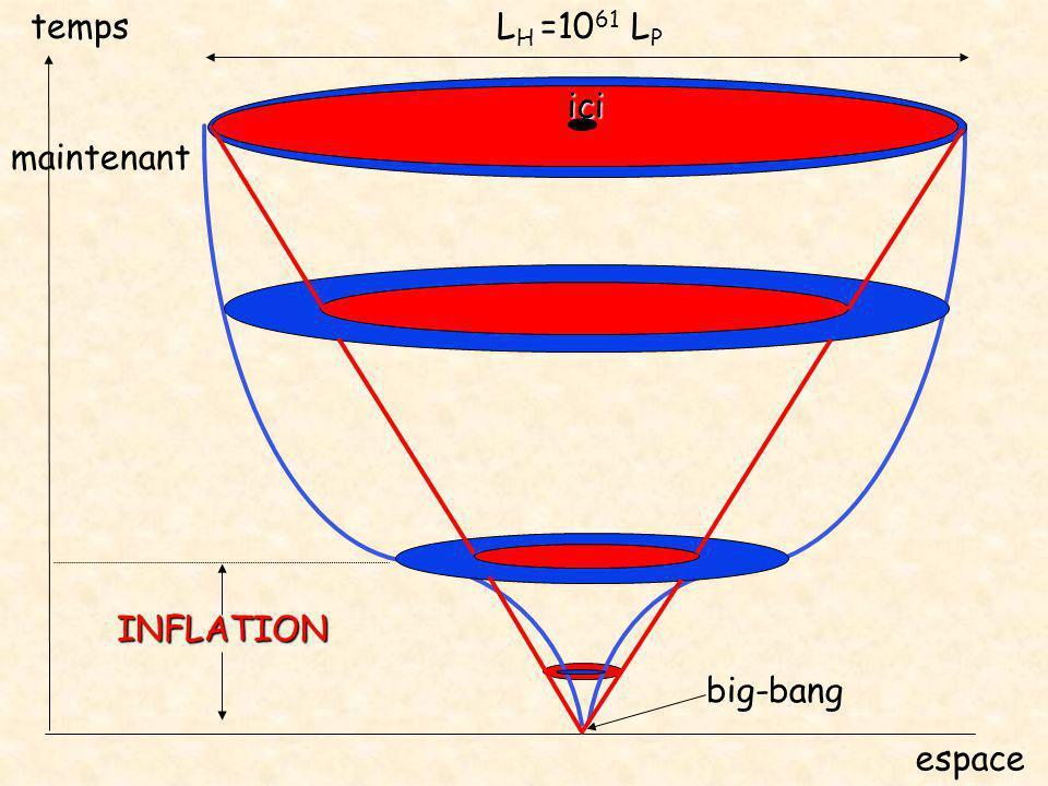 temps LH =1061 LP ici maintenant INFLATION big-bang espace