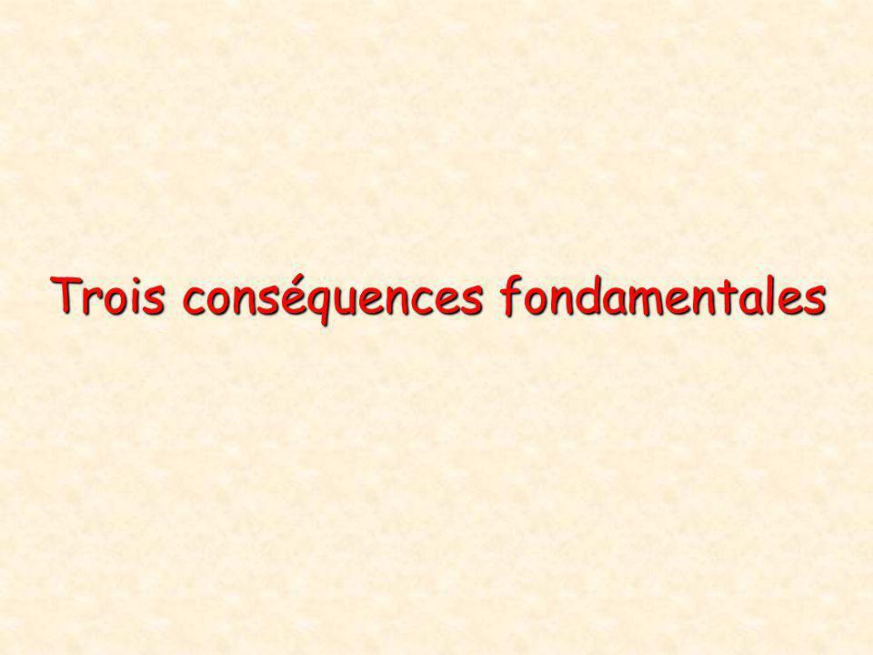 Trois conséquences fondamentales