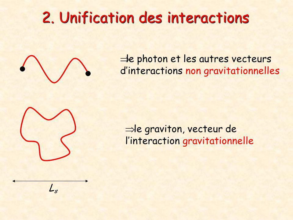 2. Unification des interactions
