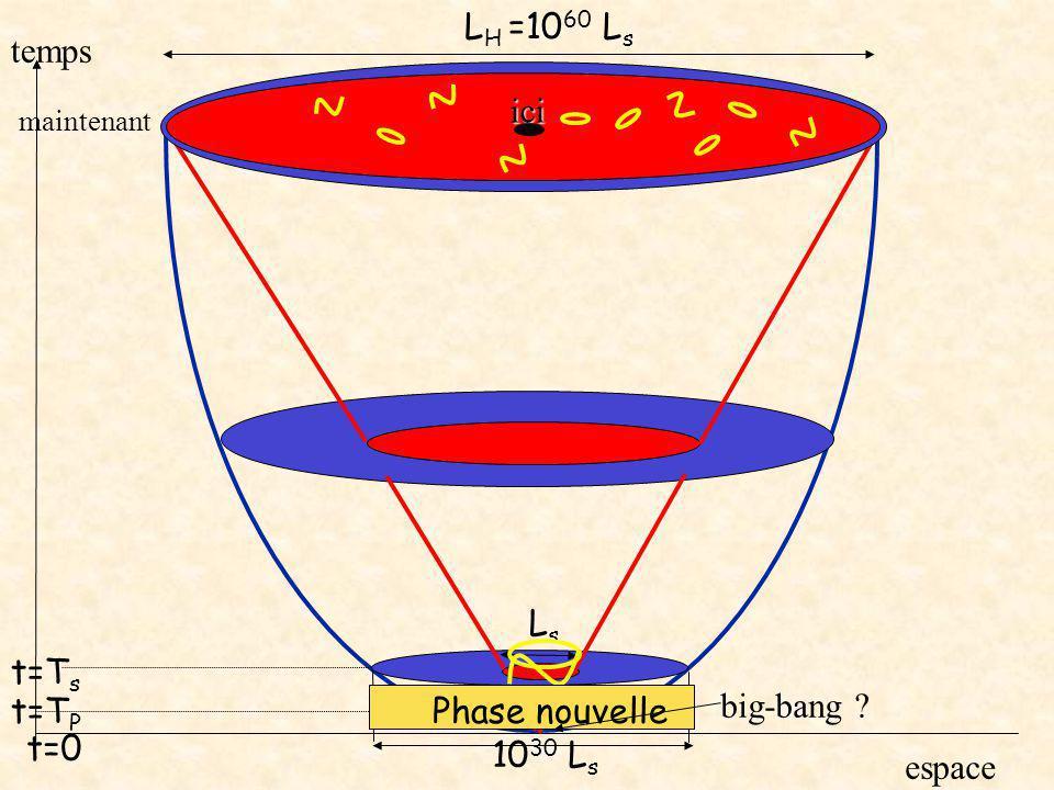 LH =1060 Ls temps ici Ls t=Ts t=TP Phase nouvelle big-bang t=0