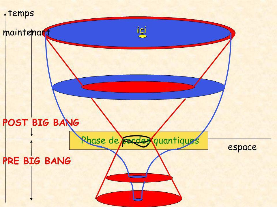 Phase de cordes quantiques espace