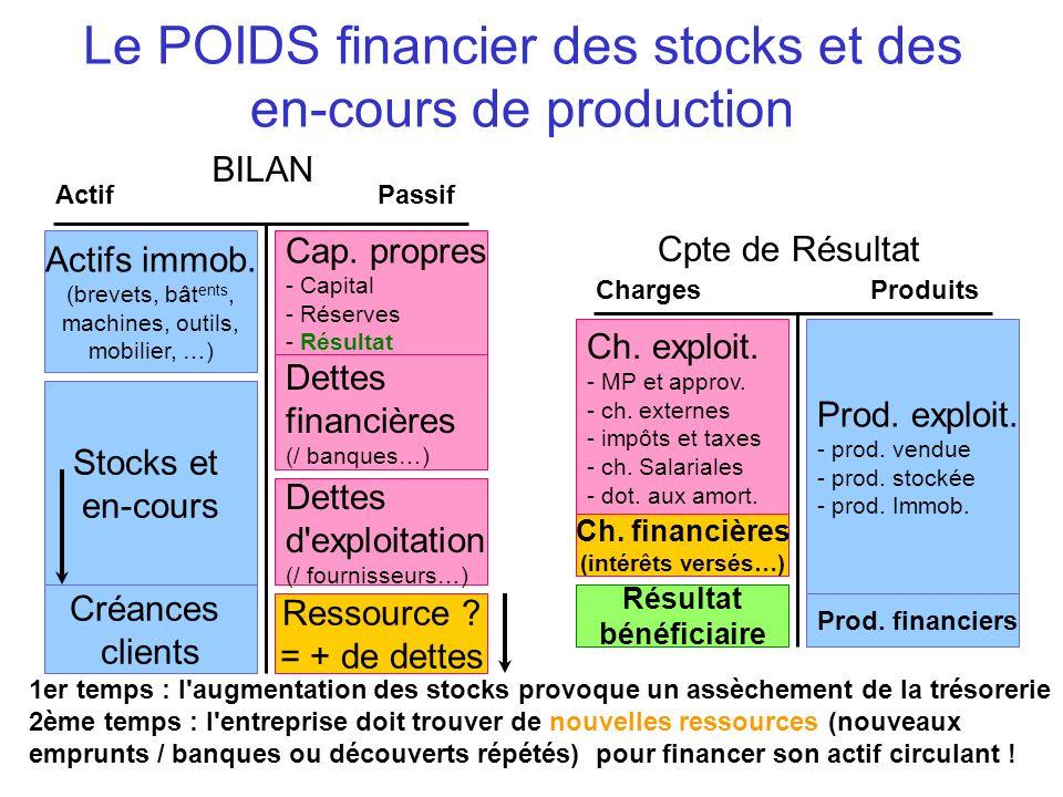 Le POIDS financier des stocks et des en-cours de production