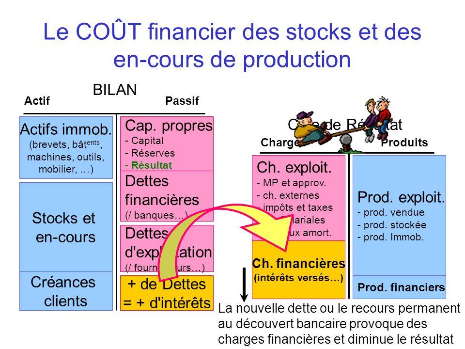 Le COÛT financier des stocks et des en-cours de production