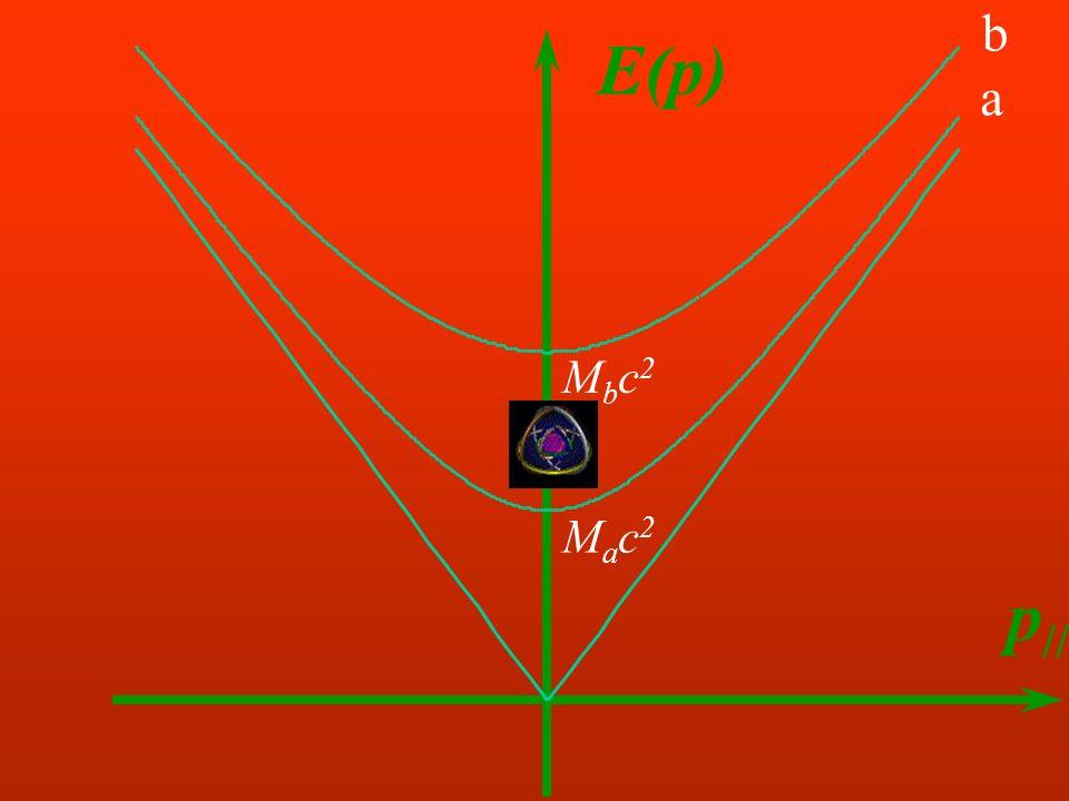 b E(p) a Mbc2 Mac2 p//