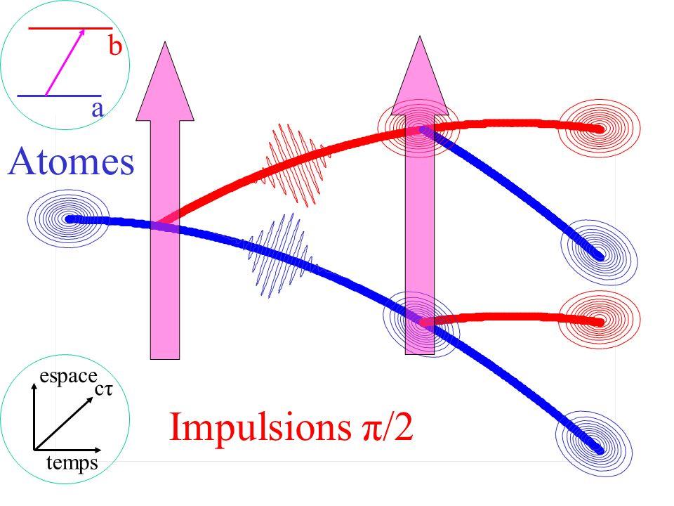 a b Atomes espace temps cτ Impulsions π/2