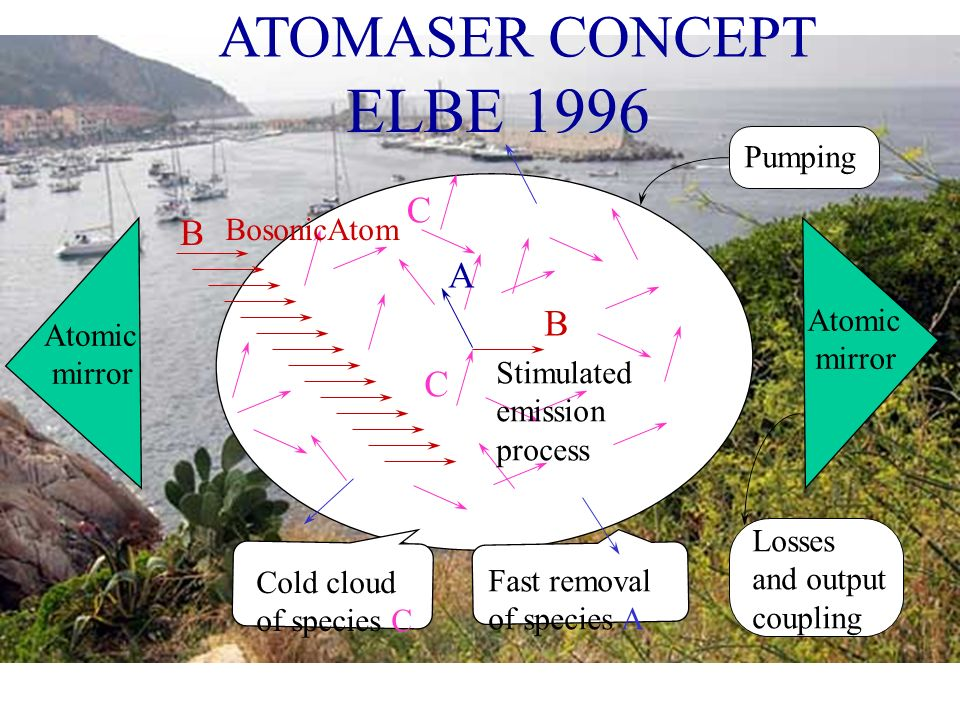 ELBE 1996 ATOMASER CONCEPT A B C Pumping BosonicAtom Atomic mirror