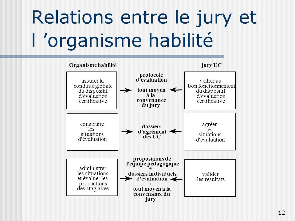 Relations entre le jury et l 'organisme habilité