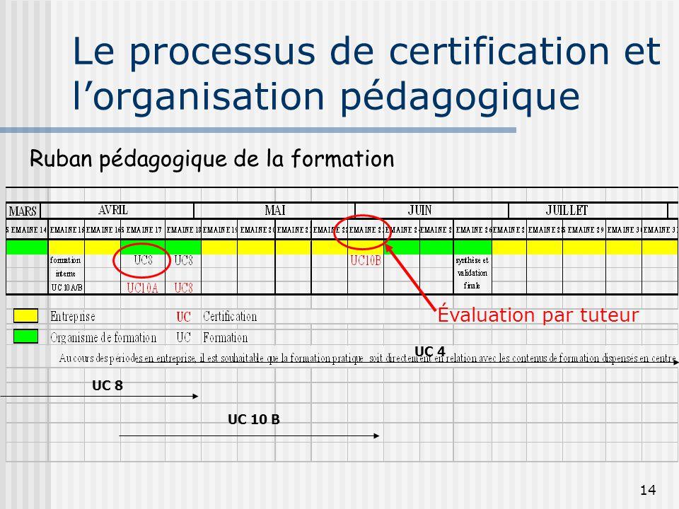 Le processus de certification et l'organisation pédagogique