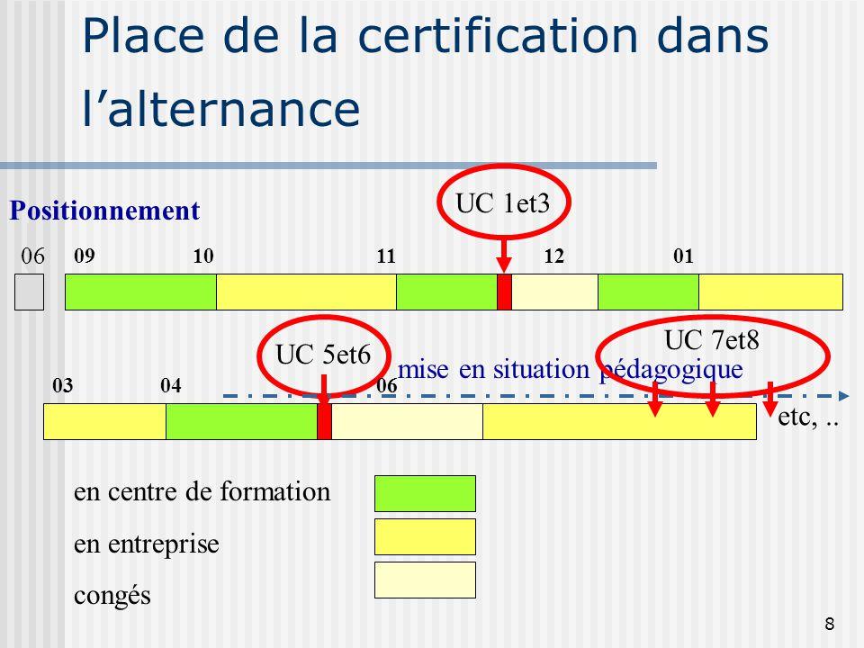 Place de la certification dans l'alternance
