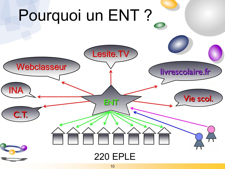 Pourquoi un ENT 220 EPLE Lesite.TV Webclasseur INA 10
