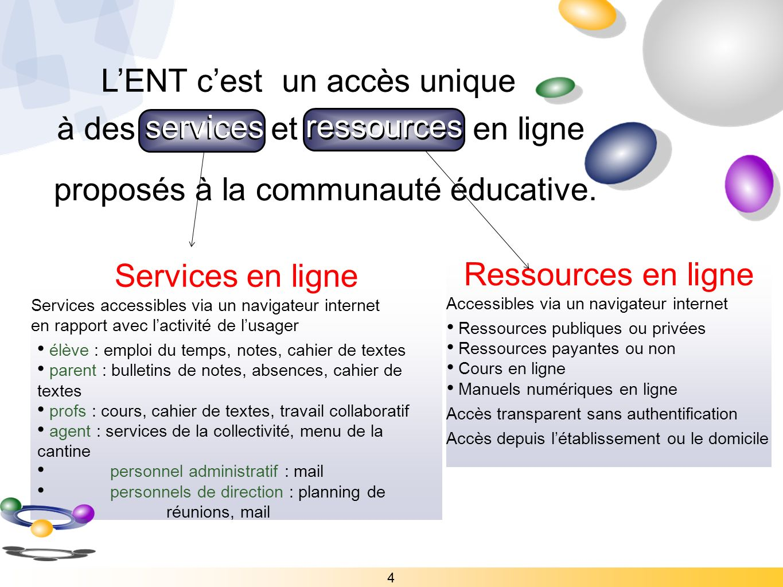 à des services et ressources en ligne