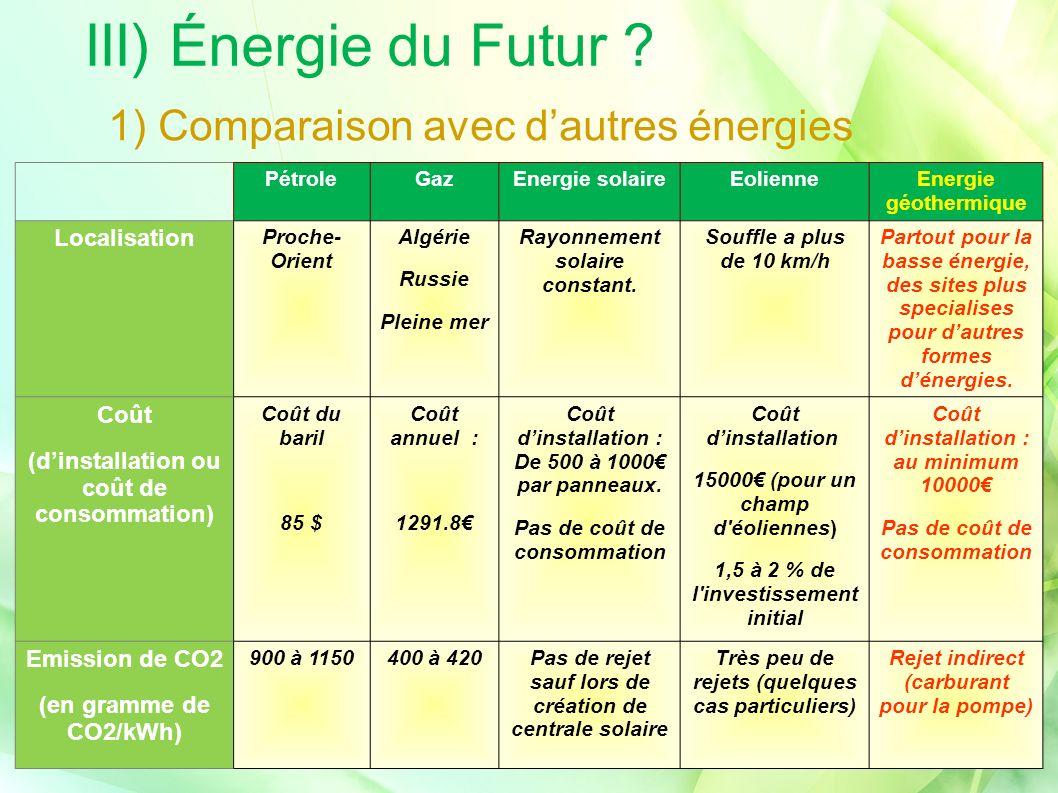 III) Énergie du Futur 1) Comparaison avec d'autres énergies