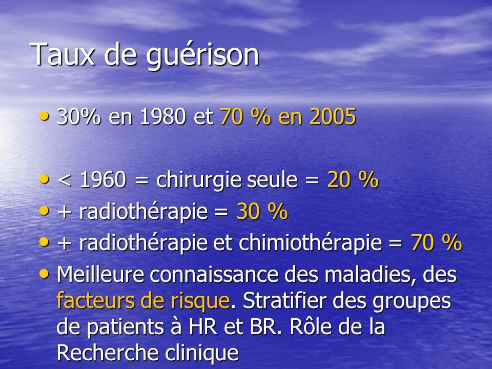 Taux de guérison 30% en 1980 et 70 % en 2005