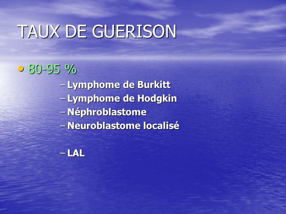 TAUX DE GUERISON 80-95 % Lymphome de Burkitt Lymphome de Hodgkin