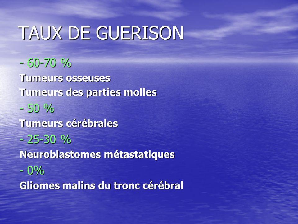 TAUX DE GUERISON - 60-70 % - 50 % - 25-30 % - 0% Tumeurs osseuses