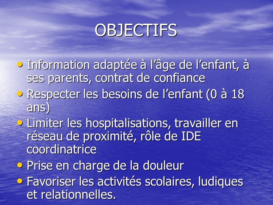 OBJECTIFS Information adaptée à l'âge de l'enfant, à ses parents, contrat de confiance. Respecter les besoins de l'enfant (0 à 18 ans)