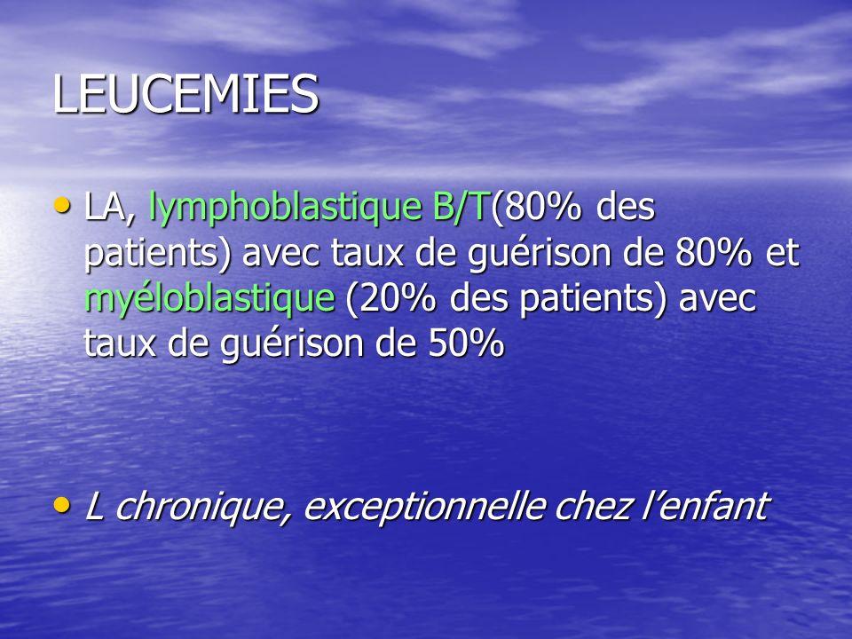 LEUCEMIES LA, lymphoblastique B/T(80% des patients) avec taux de guérison de 80% et myéloblastique (20% des patients) avec taux de guérison de 50%