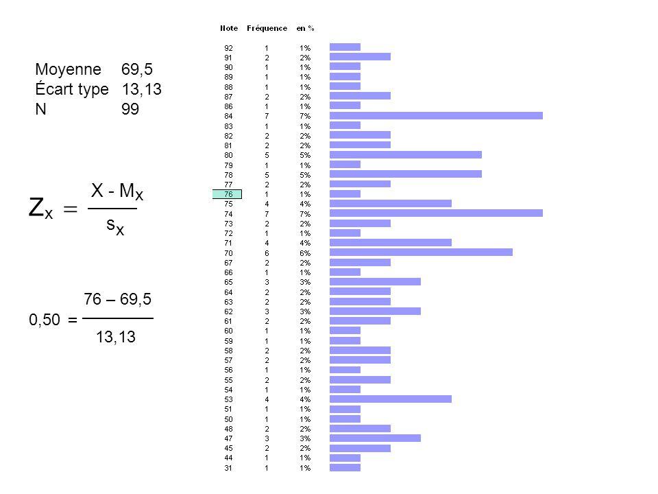 Zx = X - Mx sx Moyenne Écart type N 69,5 13,13 99 76 – 69,5 13,13