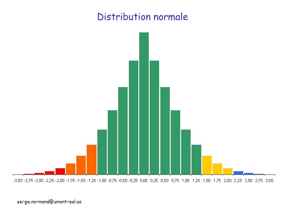 Distribution normale serge.normand@umontreal.ca