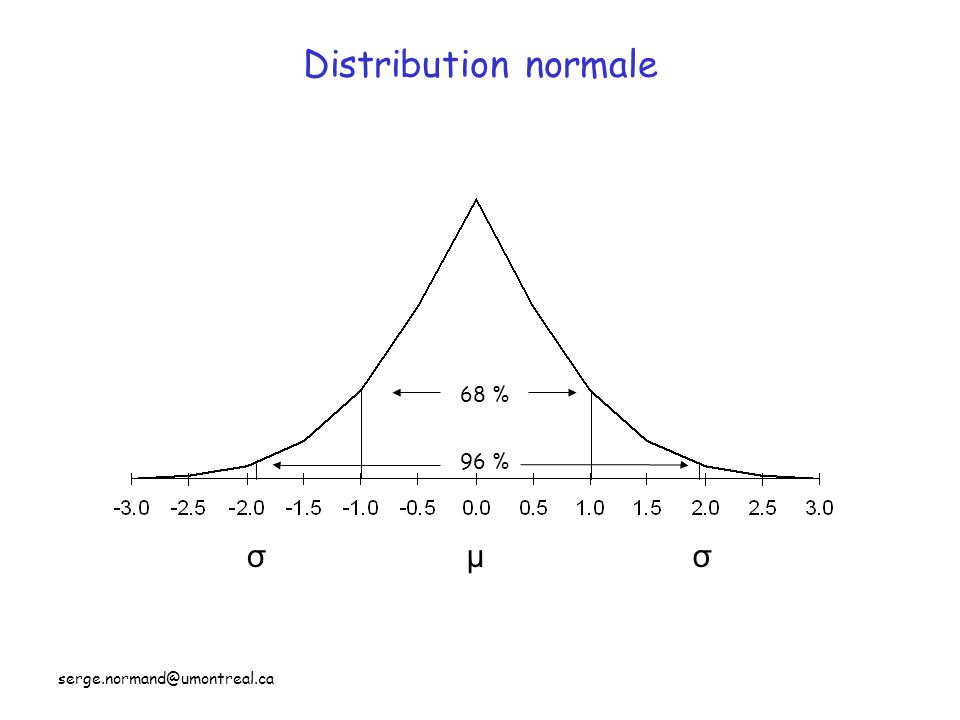 Distribution normale 68 % 96 % σ μ σ serge.normand@umontreal.ca