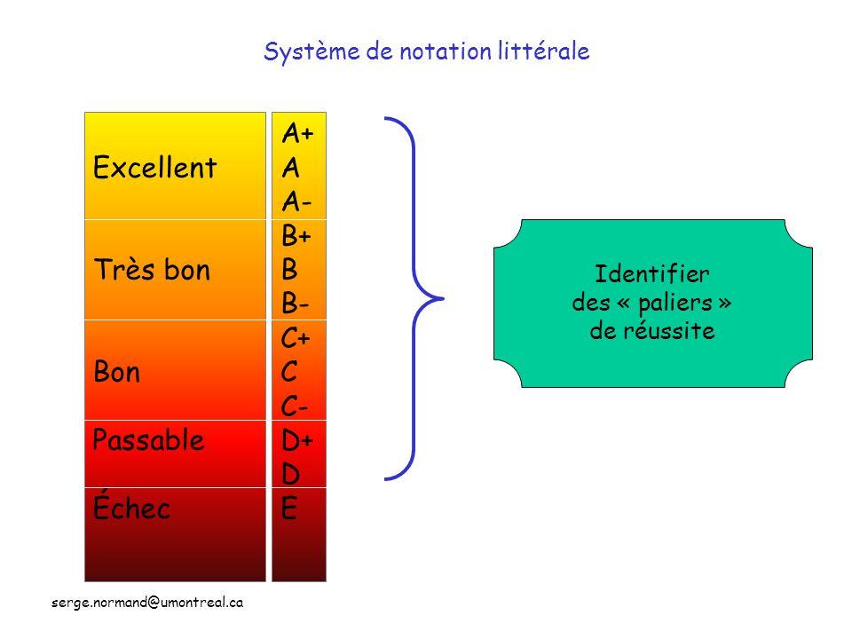Système de notation littérale