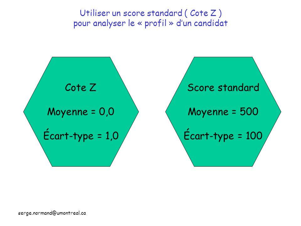 Cote Z Moyenne = 0,0 Écart-type = 1,0 Score standard Moyenne = 500