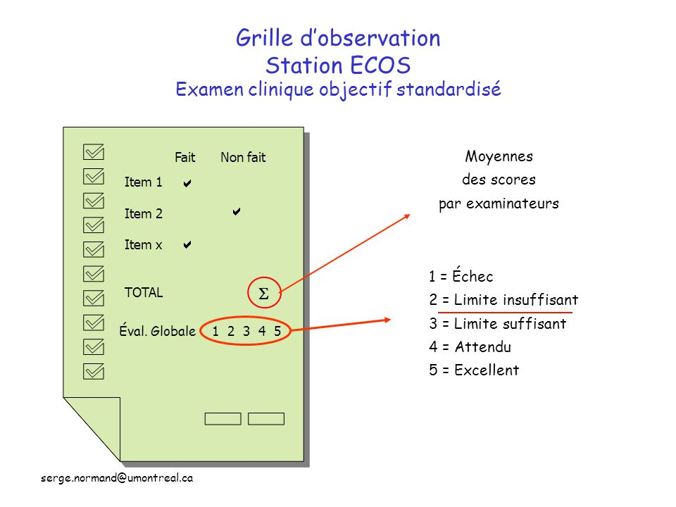Grille d'observation Station ECOS Examen clinique objectif standardisé