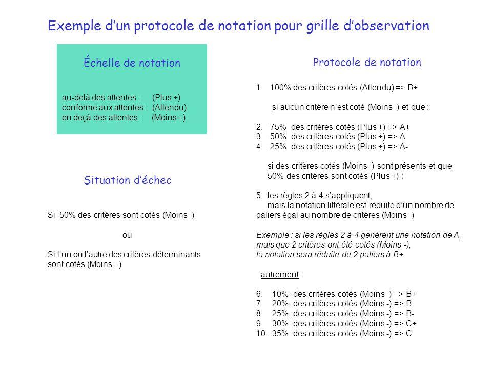Exemple d'un protocole de notation pour grille d'observation